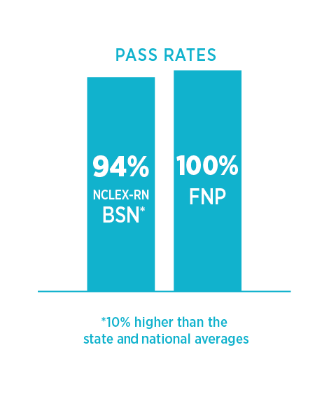 Mennonite College of Nursing Pass Rate Infographic.