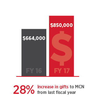 Infographic showing that scholarship gifts to MCN increased 28% from last year.